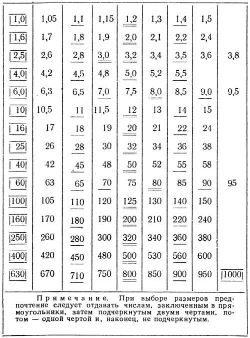 Нормальные линейные размеры по ГОСТ 6636-60